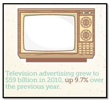 TV vs. Paid Search