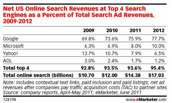 Online Search Revenues