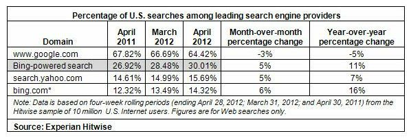 Percentage of US searches among leading search engines