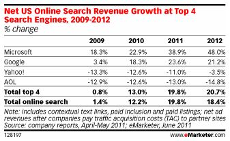 Total Search Ad Revenue